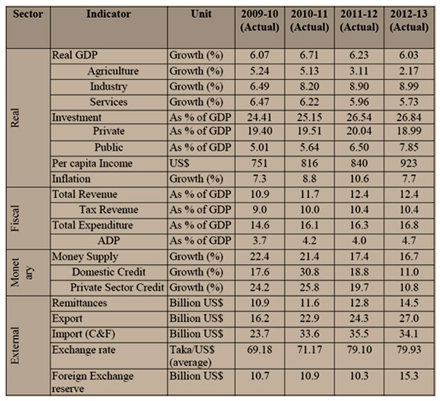 Table 1: A Glance of Recent Performance of Bangladesh Economy, Source: BBS, Bangladesh Bank and Finance Division, Data from 2009-10 to 2012-13 (1995-96 base year)