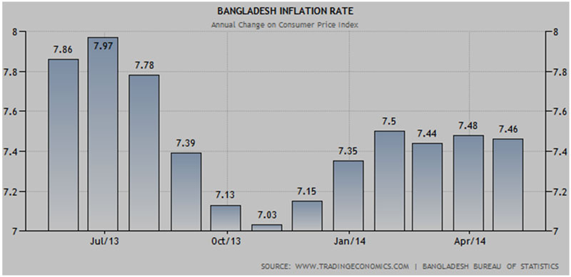 Table 2: Recent inflation behavior in Bangladesh, Source: Tradingeconomics.com, Data from Bangladesh Bureau of Satistics