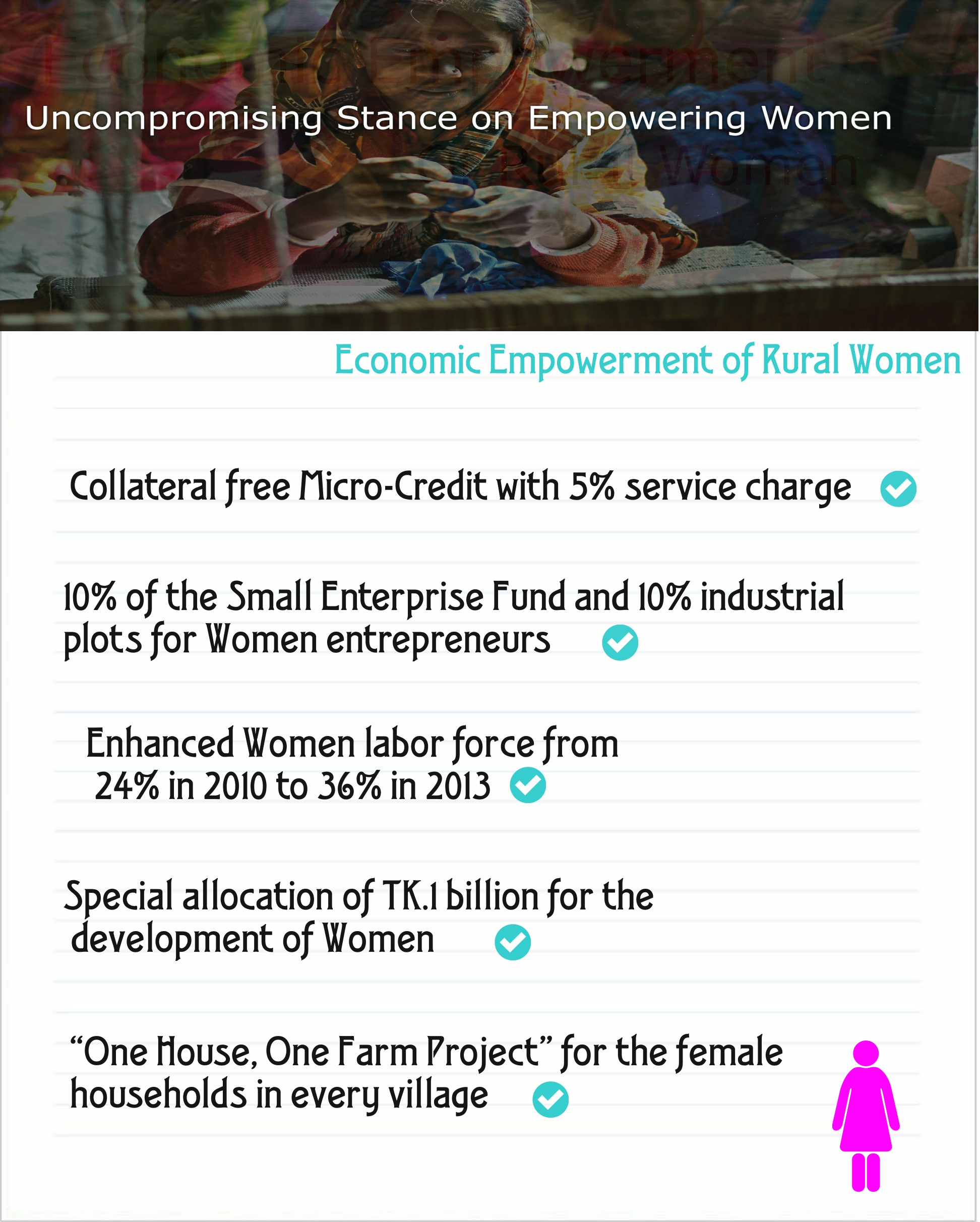 development of women empowerment in  for the economic empowerment of rural women collateral micro credit is given 5% service charge women entrepreneurs receive 10% of the small