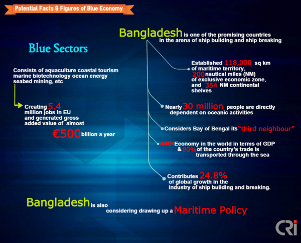 economic development of bangladesh essay Bangladesh is surrounded by india, myanmar and the bay of bengal a republic in south asia, bangladesh was formerly east pakistan, one of the although the government's economic politics achieved some success and gained a measure of popular support for ershad, the all party alliance of.