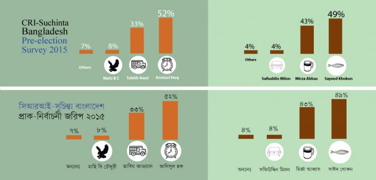 AL Backed Candidates Gain Final Lead in DCC Mayor Elections: CRI-Suchinta Survey